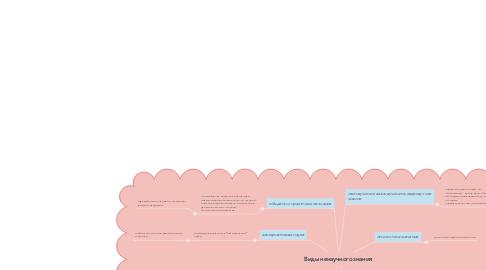 Mind Map: Виды ненаучного знания