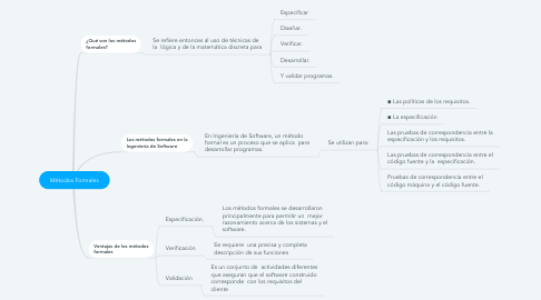 Mind Map: Métodos Formales