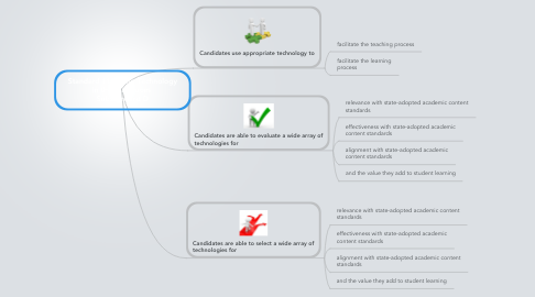 Mind Map: Standard 11: Using Technology in the Classroom  Substandard D