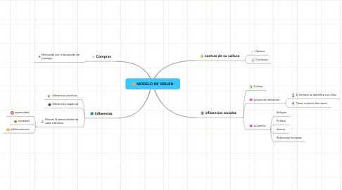Mind Map: MODELO DE VEBLEN