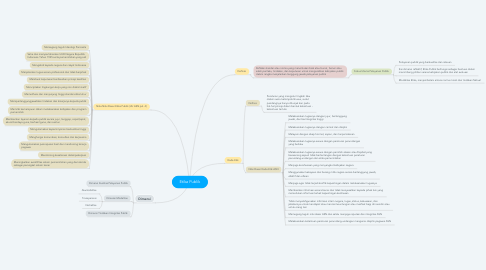 Mind Map: Etika Publik