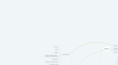 Mind Map: SMALL BUSINESS BIG MARKETING