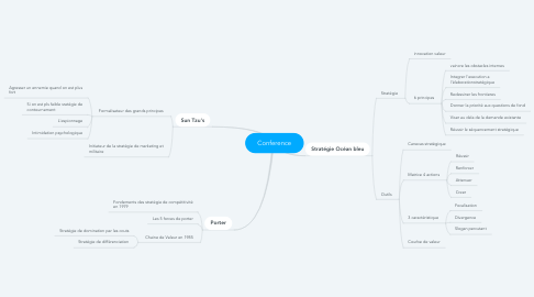 Mind Map: Conference