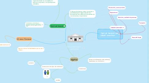 Mind Map: bancos del tiempo   . juana jirout