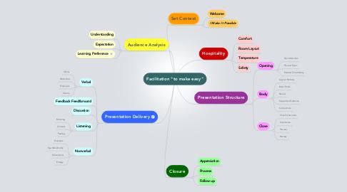 "Mind Map: Facilitation ""to make easy"""