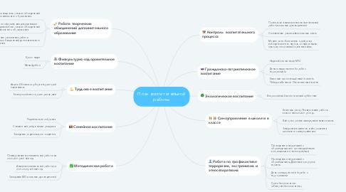 Mind Map: План воспитательной работы