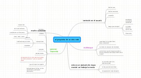Mind Map: el propósito de un sitio web