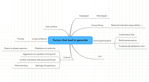 Mind Map: Factors that lead to genocide