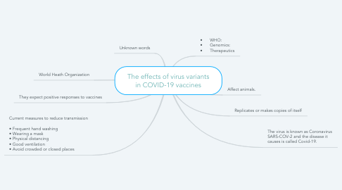 Mind Map: The effects of virus variants in COVID-19 vaccines