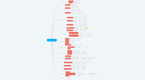 Mind Map: Onboarding states