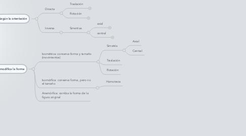 Mind Map: Transformaciones en el plano