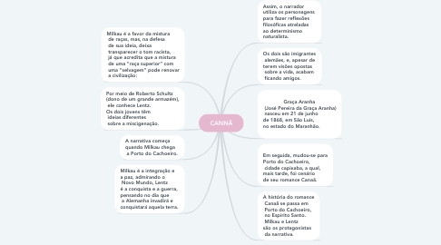 Mind Map: CANNÃ