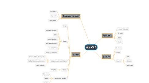 Mind Map: AutoCAD