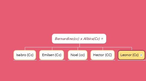 Mind Map: Bernardino(cc) x Albira(Cc)