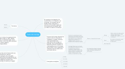 Mind Map: Teoría del montaje