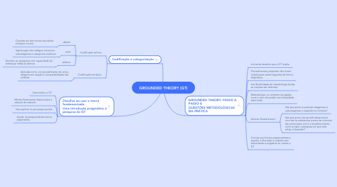 Mind Map: GROUNDED THEORY (GT)