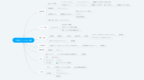 Mind Map: 不動産テック2021.4