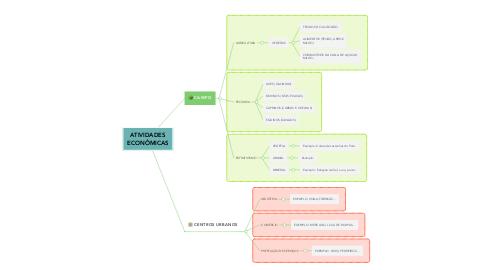 Mind Map: ATIVIDADES ECONÔMICAS