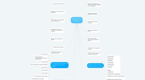 Mind Map: OBJETIVOS DE LA DISTRIBUCIÓN EN PLANTA