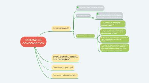 Mind Map: SISTEMAS DE CONDENSACIÓN