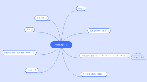 Mind Map: お金の使い方