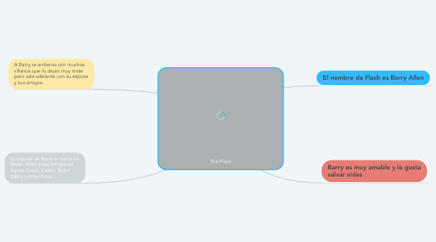 Mind Map: The Flash