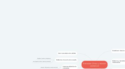 Mind Map: Interculturalidad - Perspectivas
