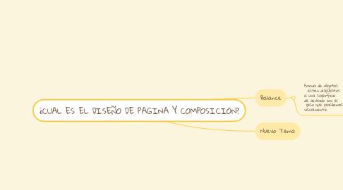 Mind Map: ¿CUAL ES EL DISEÑO DE PAGINA Y COMPOSICIÓN?