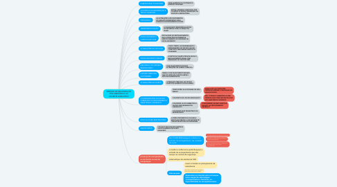 Mind Map: hepatete A