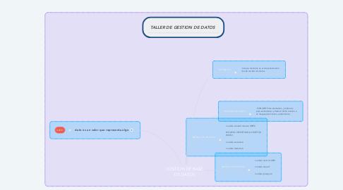 Mind Map: GESTION DE BASE DE DATOS