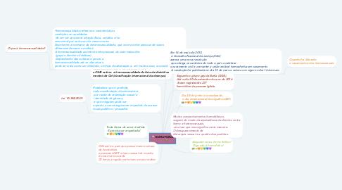 Mind Map: HOMOFOBIA           🏳️🌈