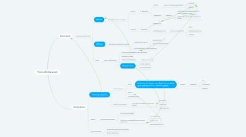 Mind Map: Factors affecting growth