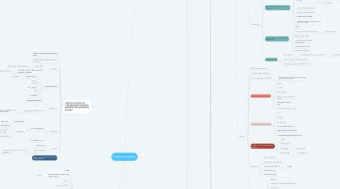 Mind Map: Zapalenia żołądka