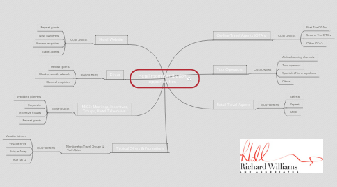 Mind Map: Hotel room distribution opportunities
