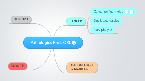Mind Map: Pathologies Prof. ORL