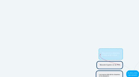 Mind Map: EL ROL DEL DOCENTE