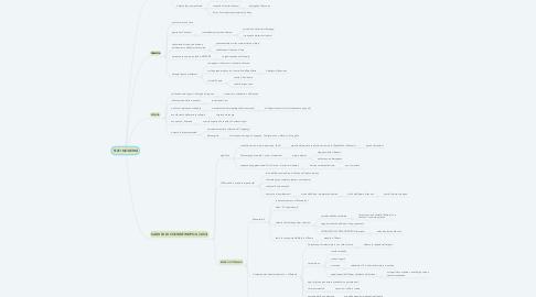 Mind Map: STATI MODERNI