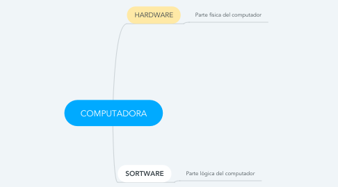 Mind Map: Mapa mental de biología