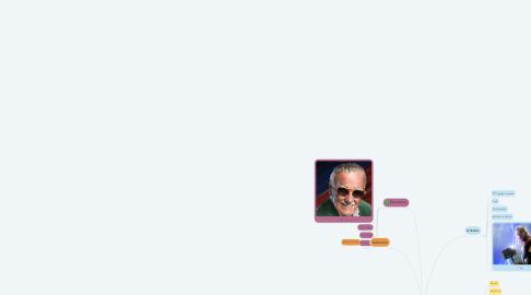 Mind Map: Iron Man