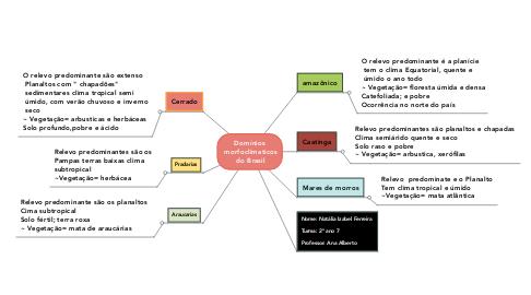 Mind Map: Domínios  morfoclimaticos  do Brasil