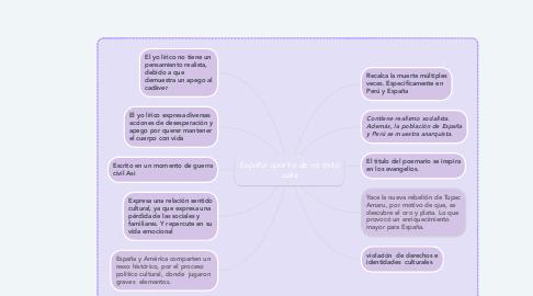Mind Map: España aparta de mí esta cáliz