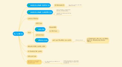 Mind Map: EL SUJETO