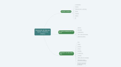 Mind Map: Generación de idea por fuente, motores y criterios