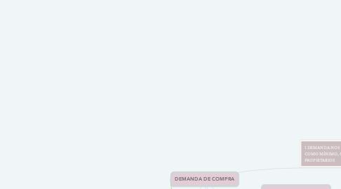 Mind Map: DEMANDA DE COMPRA