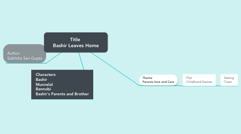 Mind Map: Title  Bashir Leaves Home