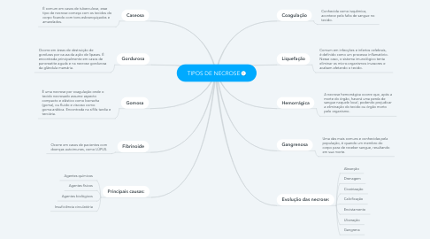 Mind Map: TIPOS DE NECROSE