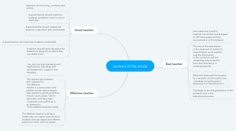 Mind Map: sections of the article