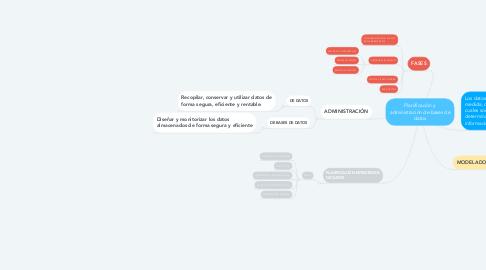 Mind Map: Planificación y administración de bases de datos