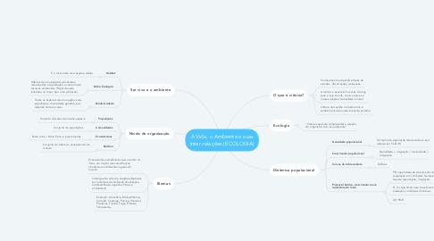Mind Map: A Vida, o Ambiente e suas Inter-relações (ECOLOGIA)