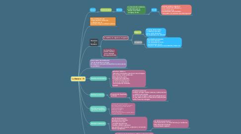 Mind Map: La basura  (1)